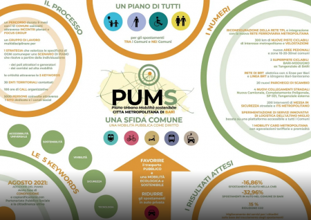 Il Consiglio metropolitano di Bari ha adottato il piano urbano della mobilità sostenibile (PUMS)